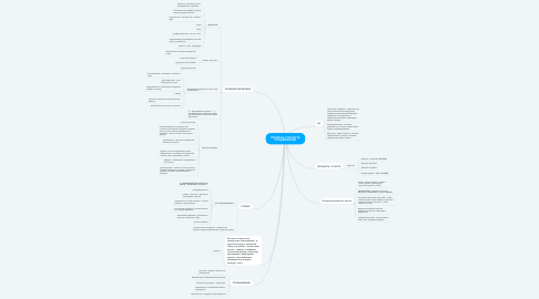 Mind Map: Оформление курсовой пробный запуск