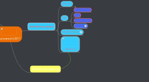 Mind Map: Jaaroverzicht 2011