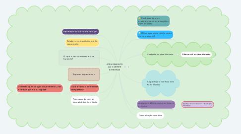Mind Map: ATENDIMENTO AO CLIENTE EXTERNO!