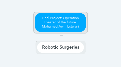 Mind Map: Final Project: Operation Theater of the future  Mohamad Awni Estwani