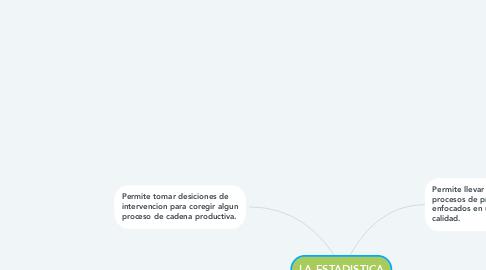 Mind Map: LA ESTADISTICA