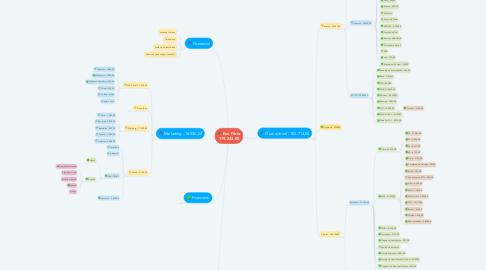 Mind Map: Evo Fibra 179.243,00