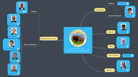 Mind Map: Team AT&T - US Department of the Interior