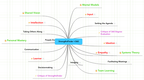 Mind Map: StrengthsFinder +360