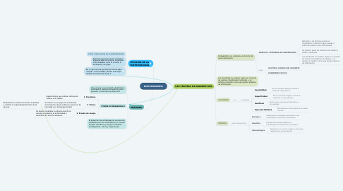 Mind Map: BIOTECNOLOGÍA