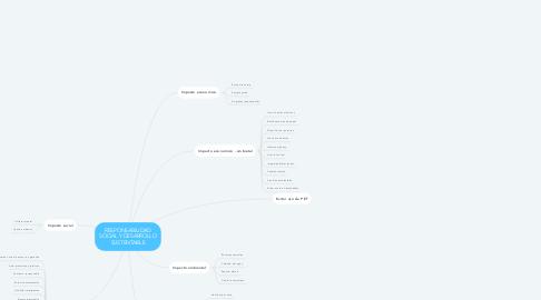 Mind Map: RESPONSABILIDAD SOCIAL Y DESARROLLO SUSTENTABLE