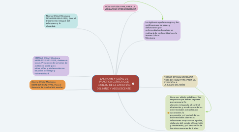 Mind Map: LAS NOMS Y GUÍAS DE PRACTICA CLÍNICA QUE HABLAN DE LA ATENCIÓN DEL NIÑO Y ADOLESCENTE.