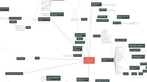Mind Map: Escuelas del pensamiento administrativo (2)