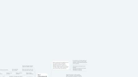 Mind Map: Maltratadores Intrafamiliares Rasgos y Características Descriptivas