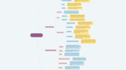 Mind Map: INTRODUCCIÓN A LA COMUNICACIÓN ORAL