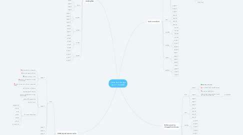 "Mind Map: Сеть фитнес-центров ""Адреналин"" ГЕО РБ, Минск МЖ 18-50"