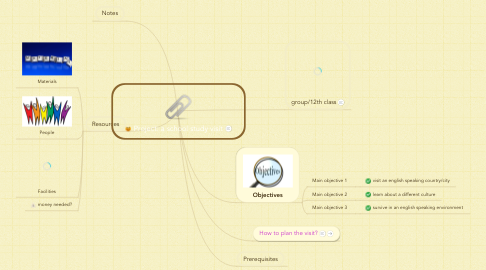 Mind Map: Project: a school study visit