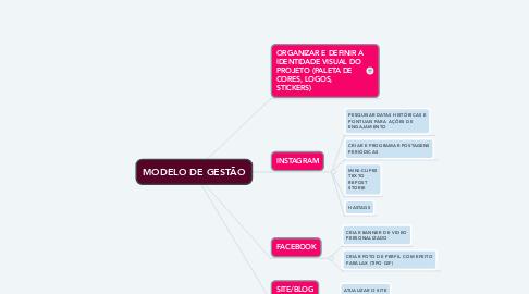 Mind Map: MODELO DE GESTÃO