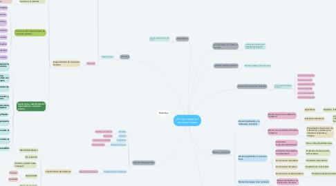 Mind Map: ¿Por qué exportar? Antonino Valenti