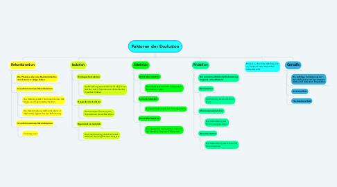 Mind Map: Faktoren der Evolution