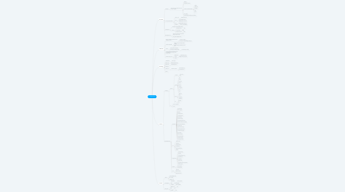 Mind Map: Google Ads
