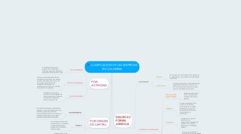 Mind Map: CLASIFICACION DE LAS EMPRESAS EN COLOMBIA