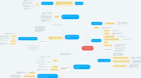 Mind Map: Generalidades de la Contabilidad.