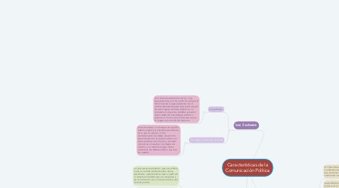 Mind Map: Características de la Comunicación Política
