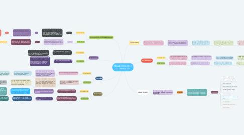 Mind Map: COLABORACIÓN Y COOPERACIÓN