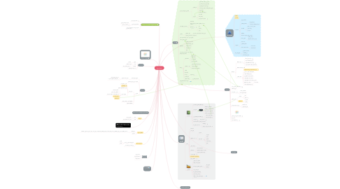 Mind Map: استیل توپاز