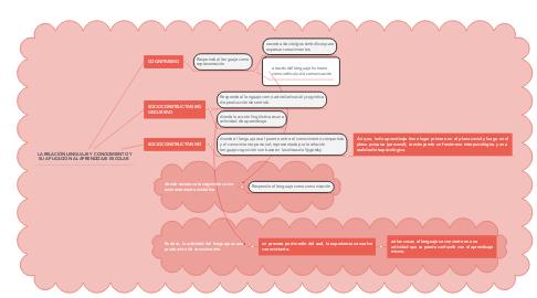 Mind Map: LA RELACIÓN LENGUAJE Y CONOCIMIENTO Y SU APLICACIÓN AL APRENDIZAJE ESCOLAR.
