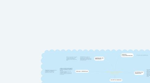 Mind Map: ASPECTOS GENERALES DEL PRESUPUESTO