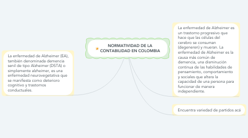 Mind Map: ALZHEIMER