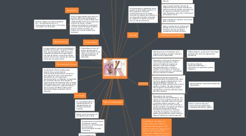 Mind Map: Angina