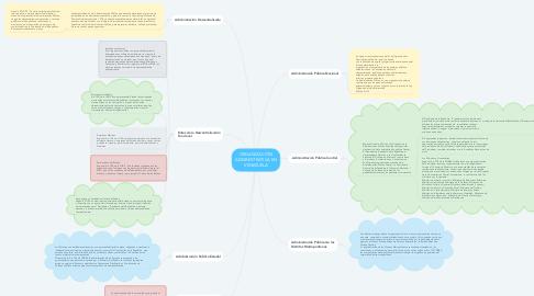Mind Map: ORGANIZACIÓN ADMINISTRATIVA EN VENEZUELA
