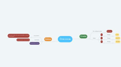 Mind Map: Direcciones
