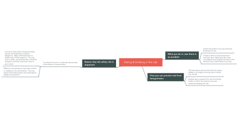 Mind Map: Eating & Drinking in the Lab