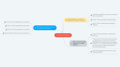 Mind Map: Estructura Del Estado