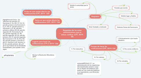 Mind Map: Requisitos de los actos administrativos que se deban notificar (CFF, 2019: 38)