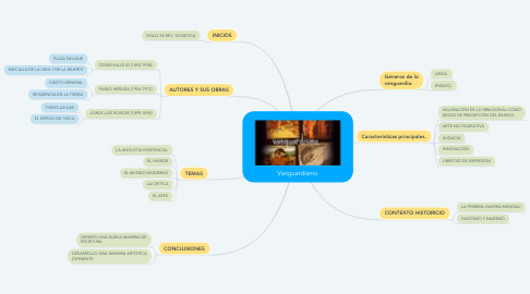 Mind Map: Vanguardismo