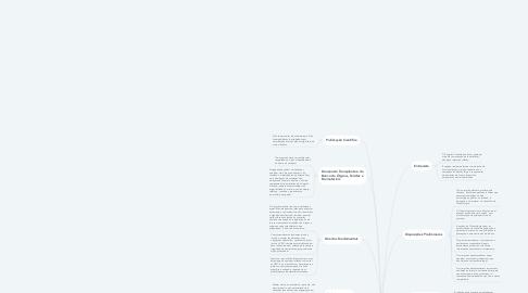 Mind Map: Código de Ética Odontológica