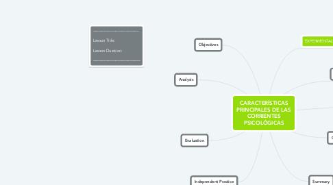 Mind Map: CARACTERÍSTICAS PRINCIPALES DE LAS CORRIENTES PSICOLÓGICAS