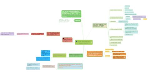 Mind Map: primer respondiente vs cuerpo humano