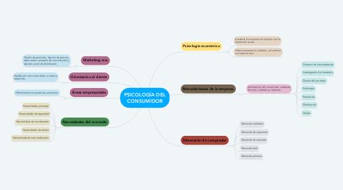 Mind Map: Mediana empresa (La sabrosura LTDA) Vs gran empresa (Multinacional Internacional)