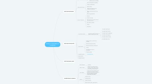 Mind Map: DIVISION DESARROLLO HUMANO