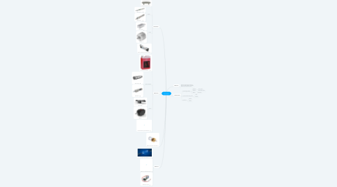 Mind Map: Actuadores