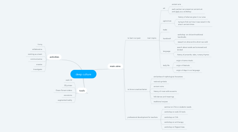Mind Map: deep culture