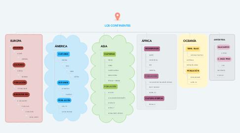 Mind Map: LOS CONTINENTES