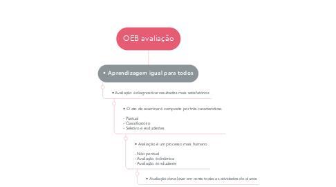 Mind Map: OEB avaliação