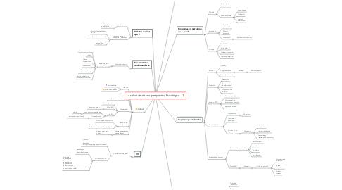 Mind Map: La salud desde una perspectiva Psicológica  (1)