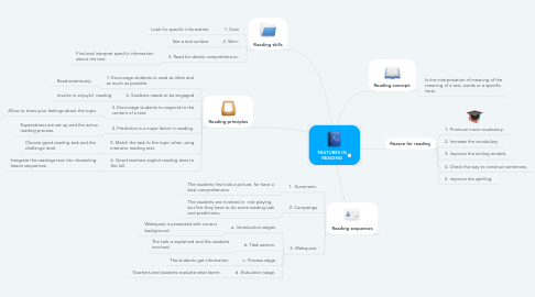 Mind Map: FEATURES IN READING