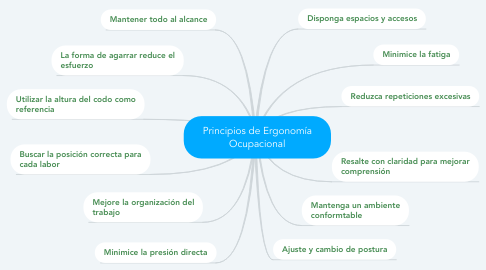 Mind Map: Principios de Ergonomía Ocupacional