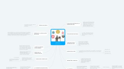 Mind Map: Administración - Fundamentos. Cómo iniciarse en el estudio de la administración.