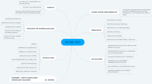 Mind Map: ISO 9001 -2015