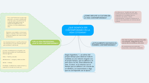 Mind Map: ¿QUE SIGNIFICA SER CONTEMPORÁNEO EN LA VIDA COTIDIANA?